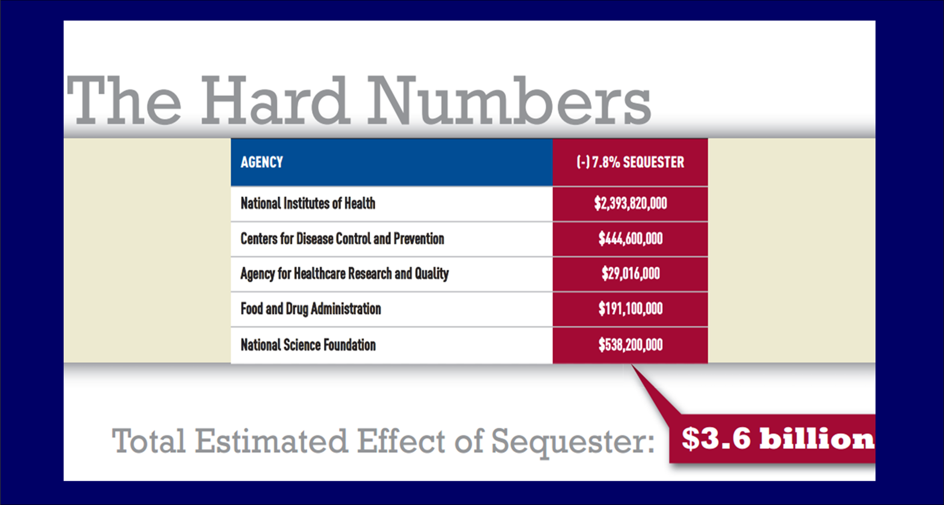 Budget sequestering is revenue cuts. Features and Causes of Sequestering 39